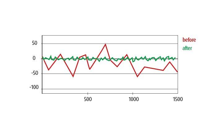 grafic repeat accuracy